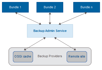 ProSyst mBS Smart Home SDK 8 0: Backup Admin Service