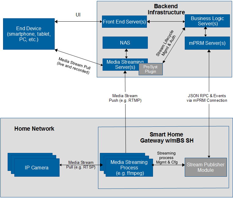 ProSyst mBS Smart Home SDK 8 1: System Architecture