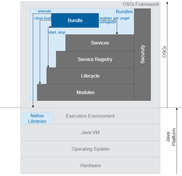 Prosyst mbs sdk 82 osgi runtime application development at its lowest level the osgi specification defines a deployment model for java based modules the unit of deployment in osgi is known as a bundle malvernweather Image collections