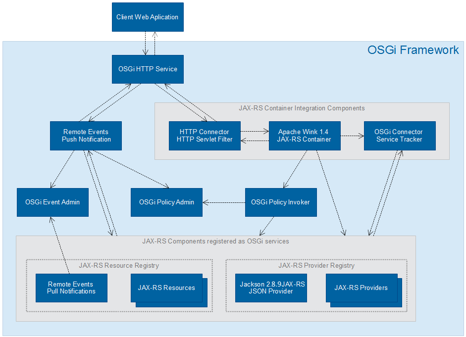 ProSyst mBS SDK 8 2: System Architecture