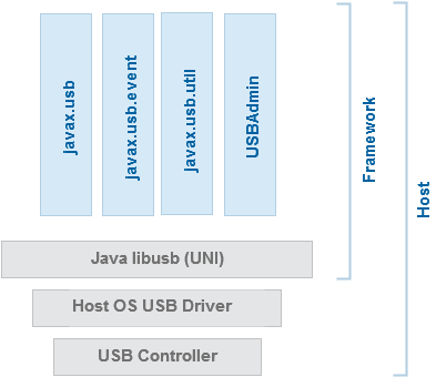 ProSyst mBS Smart Home SDK 8 2: System Architecture